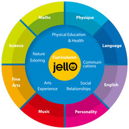 About<br />Jello's methodology